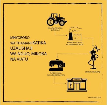Ongezeka La Ushuru Kwenye Nywele Bandia Na Mavazi Ya Mtumba